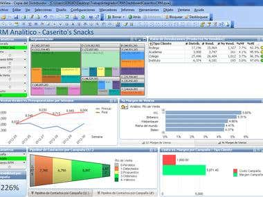 CRM Dashboard (made with Qlikview)