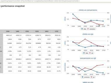 Customer dashboard Reports with Charts