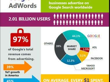 I Will Be Your Google Adwords Campaign Manager