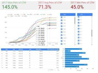 Rain Fall Monitoring Google Data Studio Report