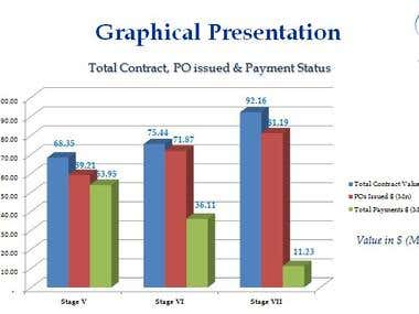 Graphical Presentation - Total Project Status