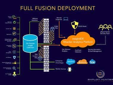 Diagram for IT Deployment Process