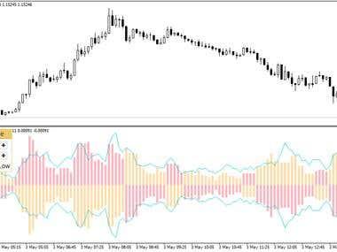 An Indicator for mql5.com market