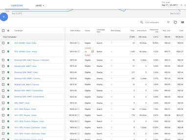Adwords Campaigns Structures