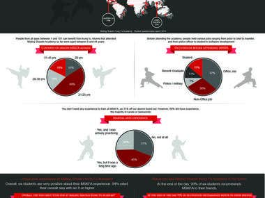 infographics by S-tech