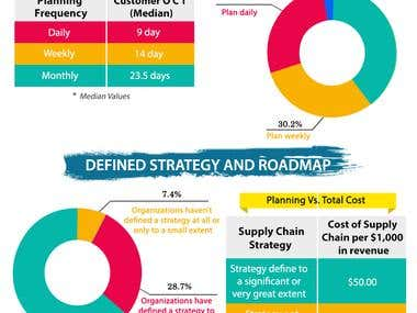 How planning & strategy affect the supply chain-infographic