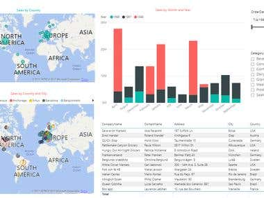Sales Dashboard in Ms Power BI.