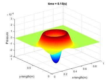 2D shock wave s