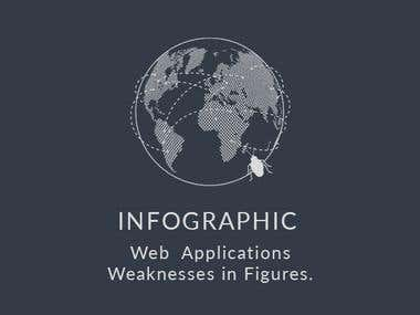 Web weaknesses INFOGRAPHIC