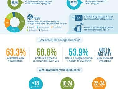 Infographic for Volunteer Forever
