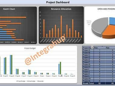 Projects Management - DashBoard