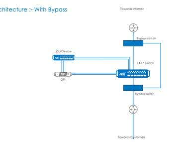 Network Design - Sample Picture 1