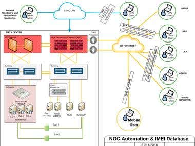 Network Design - Sample Picture 2
