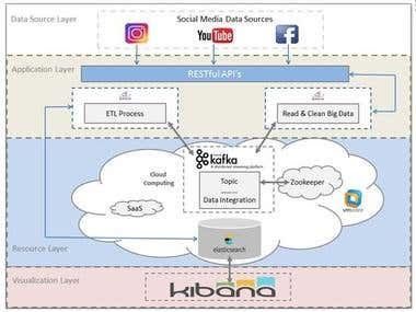 Processing big data from social network data source