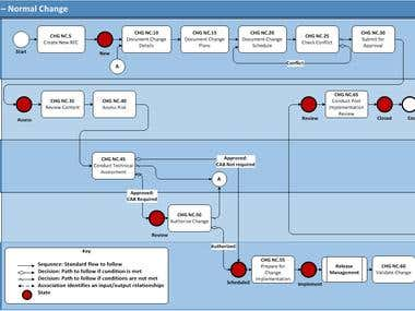 Flow chart Using MS Visio