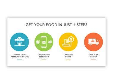 Food Delivery Process