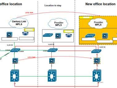 Planned and Executed Network Migration