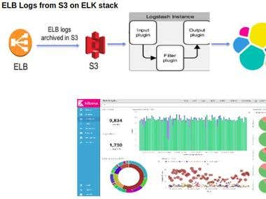 AWS ELB Logs from S3 on ELK stack