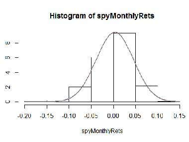 SPY 2001 to 2017 Histogram of returns in R