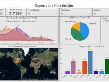 Sales Analytics using PowerBI