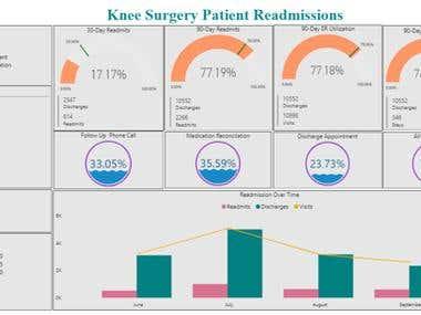 Analytics using PowerBI for Healthcare