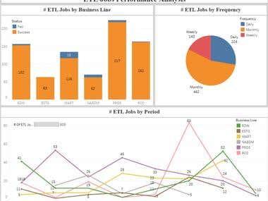 ETL Analytics using Tableau