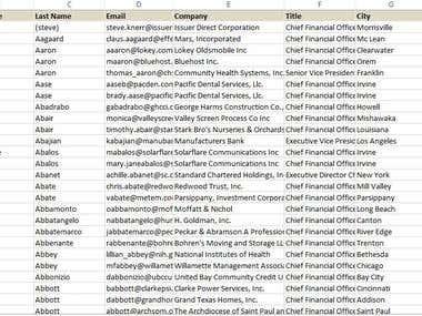 CFO list