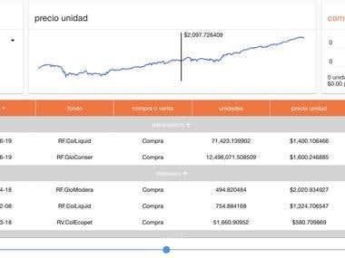 Financial Data Scrapping/Analyzing/Visualization