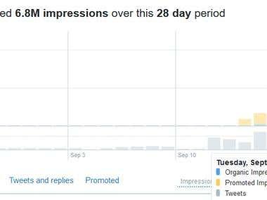 Millions impressions on tweet
