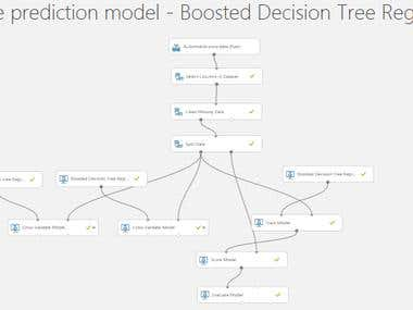 Azure Machine Learning Model