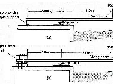 Swimming Pool Diving Board Design Calculations