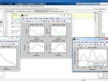CFD Programming using MATLAB