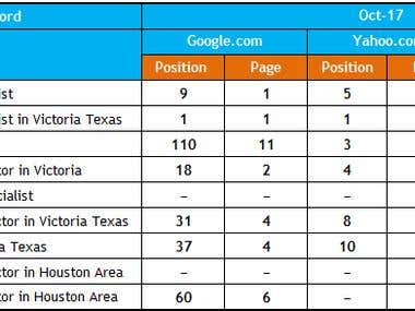 Keyword Ranking Report : (www.naturalwellnesstexas.com)