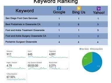 Keyword Ranking and Google Analytics