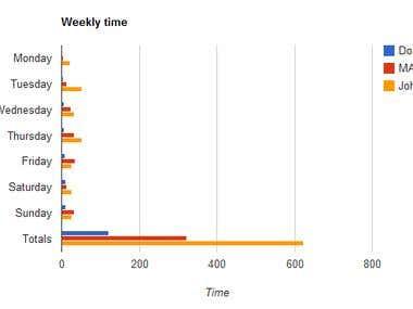 Google Chart Webpart
