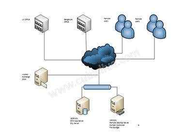Small office Infrastructure in cloud & virtualization