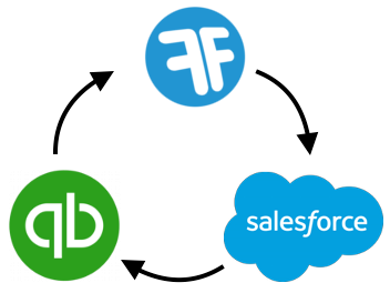 SALESFORCE (THIRD PARTY INTEGRATIONS)