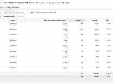 ROI 770% // Furniture Company // Google Adwords