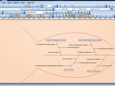 Fish bone Cause and Effect Analysis in Visio