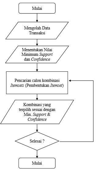 Implementation Apriori Algorithm