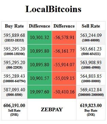 LocalBitcoin Trading Tips