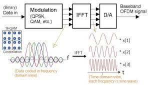 OFDM System