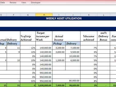 Asset Utilisation