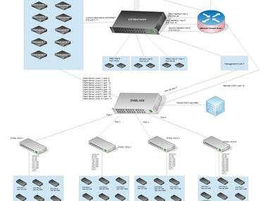 New server room network design