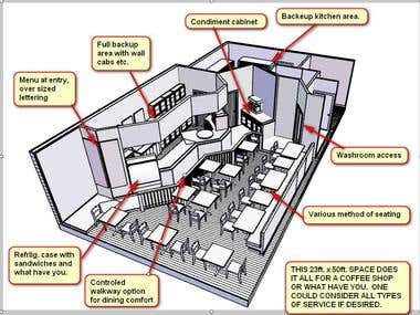 a 1250 SQ.FT. COFFEE SHOP OR WHAT HAVE YOU FOR A TIGHT SPACE