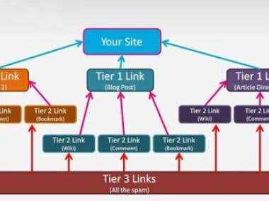 Powerfull Tired Link Building