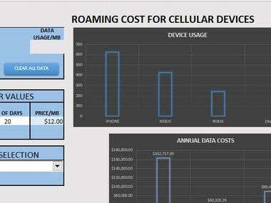 Cellular cost by device per MB