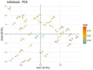 PCA in R