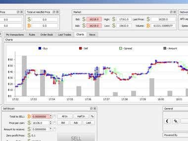 BTC Trading & Exchanging Chart