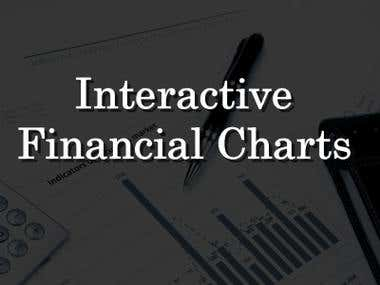 Interactive Financial Charts for WordPress